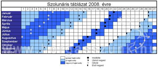 szolunáris táblázat 2008